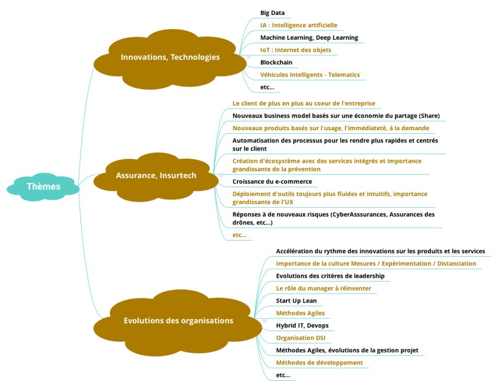 Carte des thèmes du blog