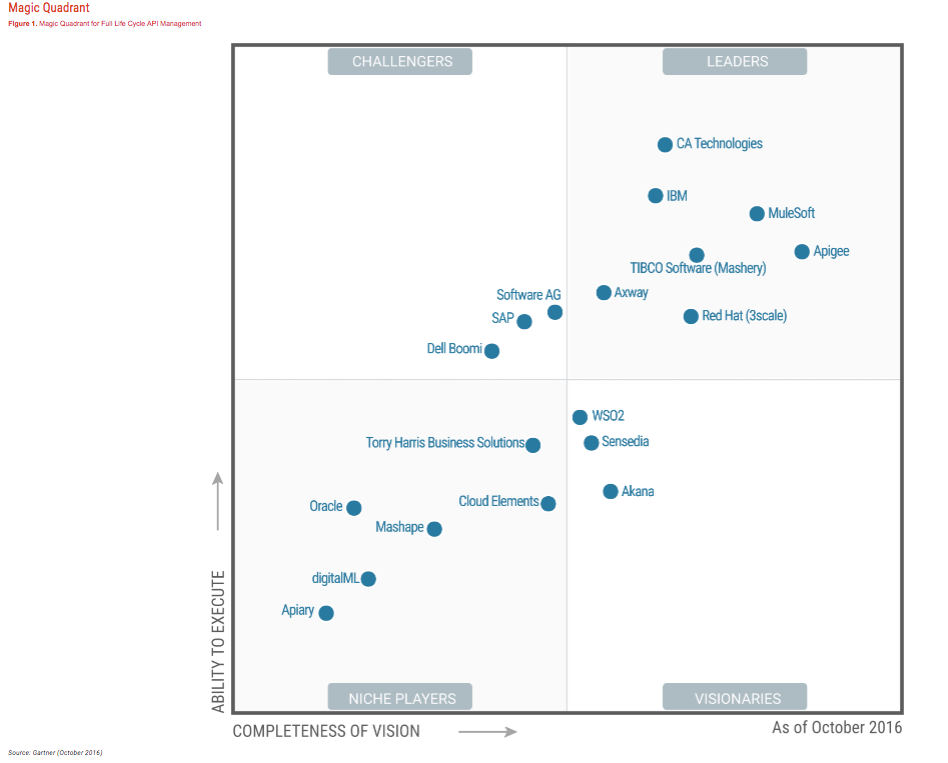 Cartographie Gartner API Management