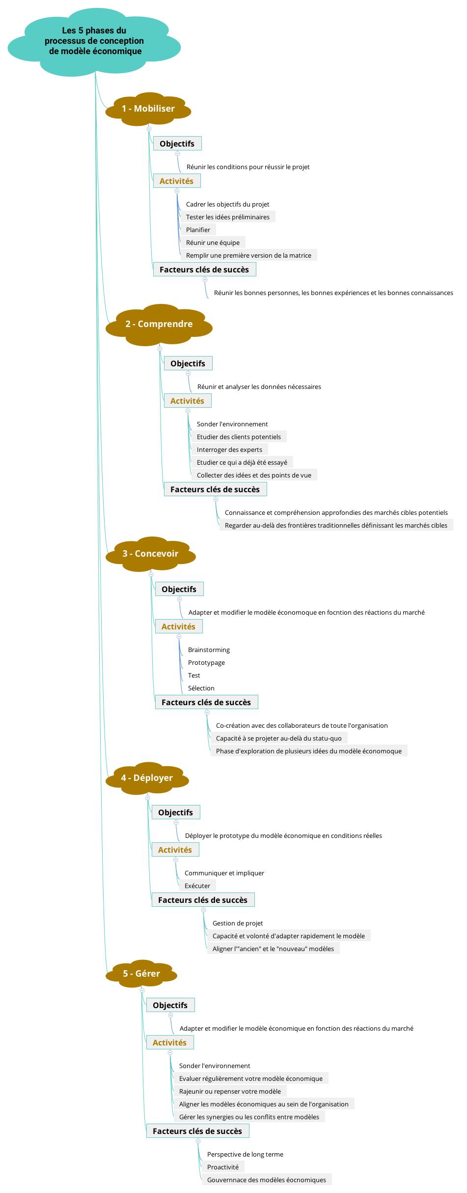 Les 5 phases du processus de conception de modèle économique