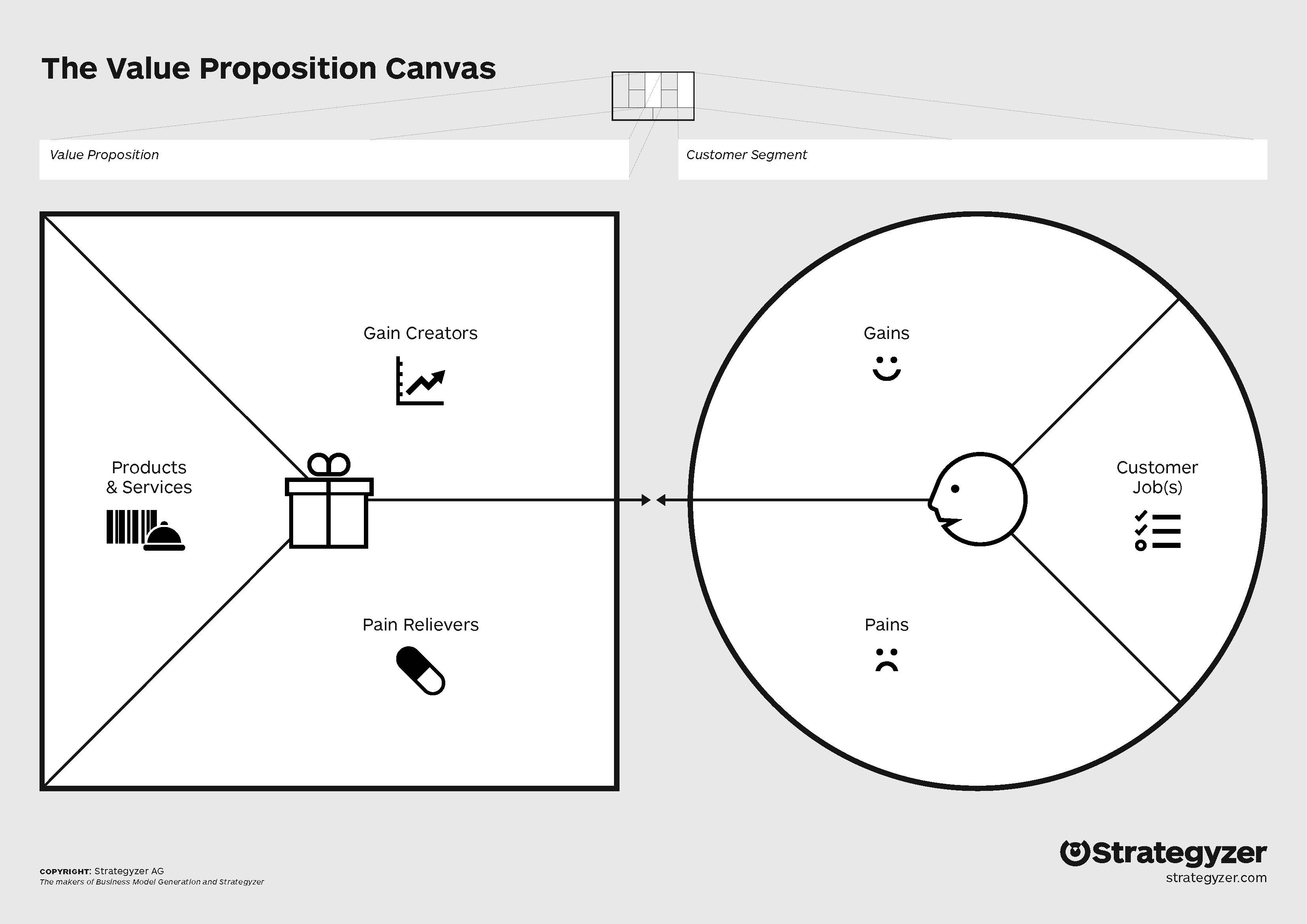 VALUE PROPOSITION DESIGN CANVAS